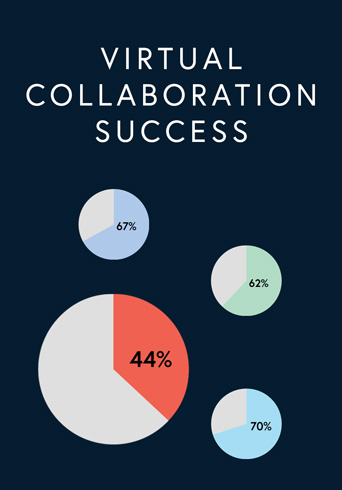 virtual-collaboration-success